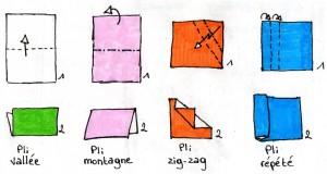 Figures des plis simples