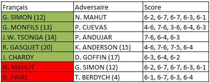 Roland Garros 2015 hommes 3e tour