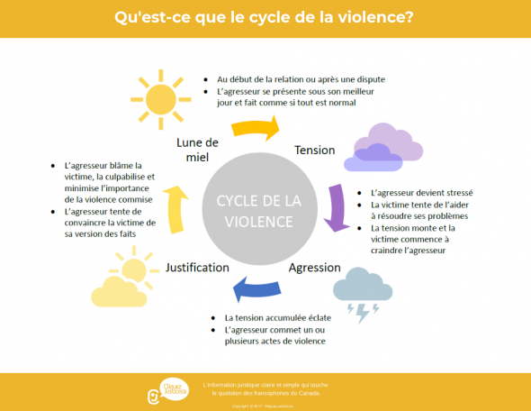 Cycle de la violence conjugale